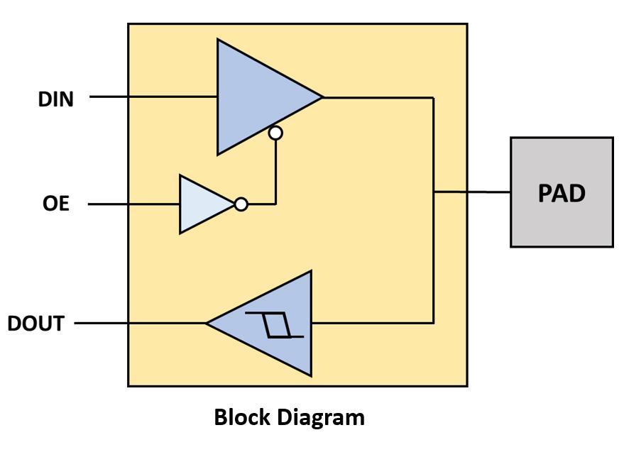RGMII IO Block Diagram Color – Certus SemiconductorCertus Semiconductor