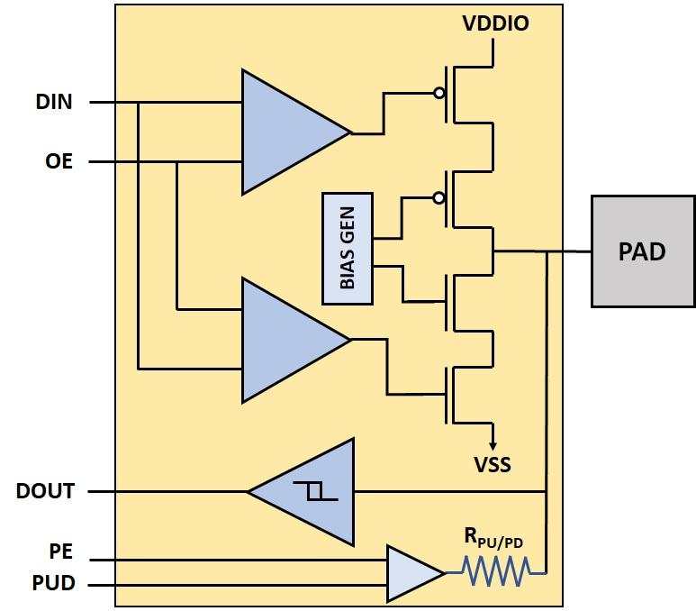 TSMC 22nm | Certus Semiconductor